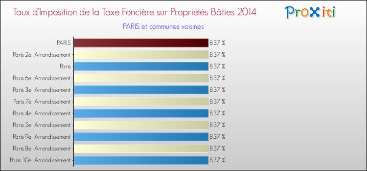 La Taxe Fonciere A Paris 75001 75002 75003 75004 75005 75006