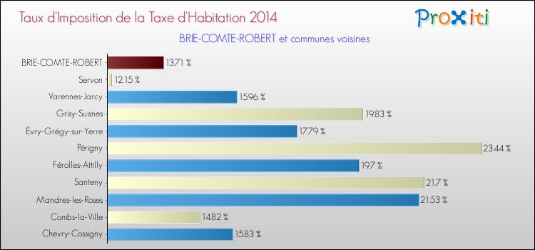 impôt quelle surface compte