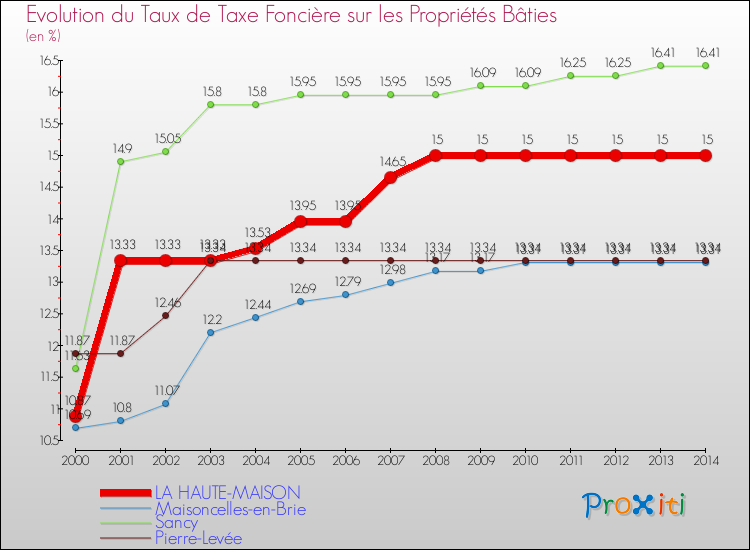 Taxe maison top rapport de taxes pour maison neuve with - Location meuble et taxe d habitation ...
