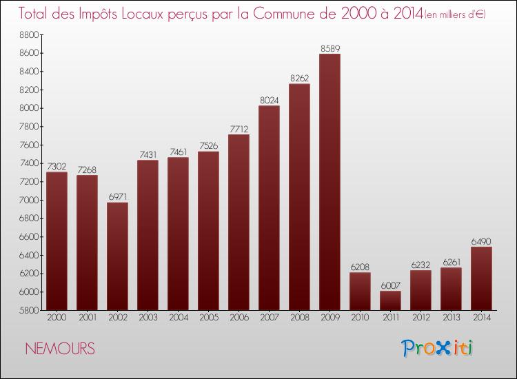 Vos imp ts locaux nemours 77140 un site du r seau for Entreprise nemours