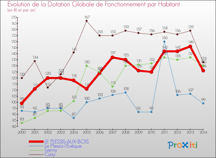 La Dotation Globale de Fonctionnementà LE PLESSIS AUX BOIS (77165) Un site du Réseau ProXiti # Le Plessis Aux Bois