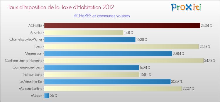 La taxe d 39 habitation ach res 78260 version 2014 un for Garage des communes acheres