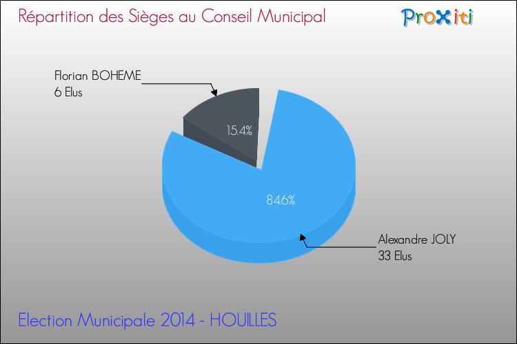 Les élections municipales 2014 à houilles 78800 un site du