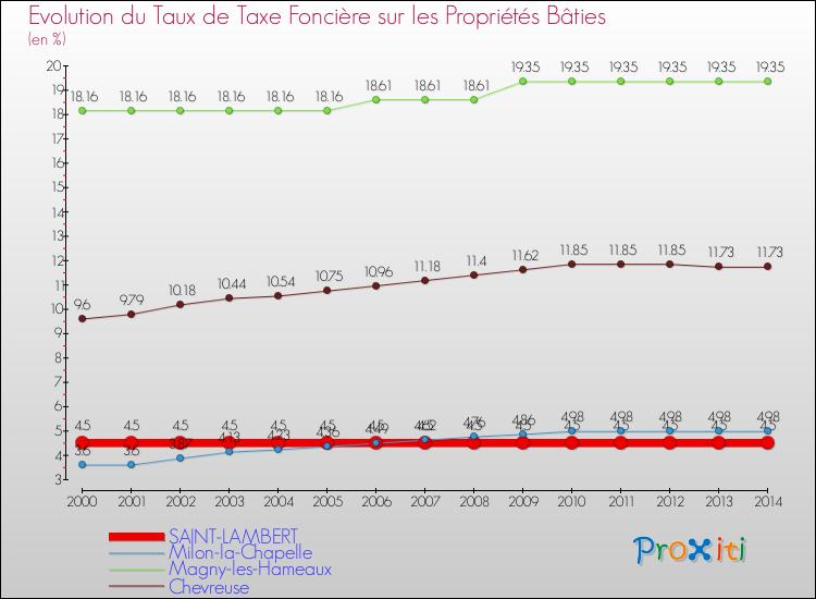 Taux d 39 imposition 2014 de la taxe d 39 habitation de la taxe fonci re s - Taxe sur la propriete principale ...