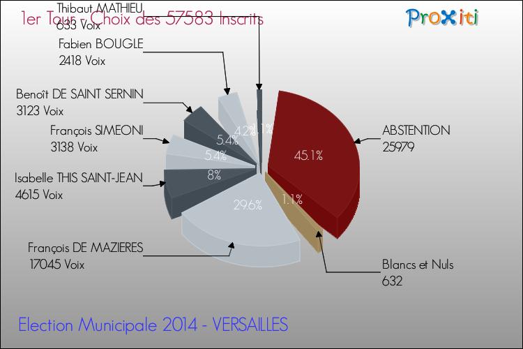 resultat vote versailles