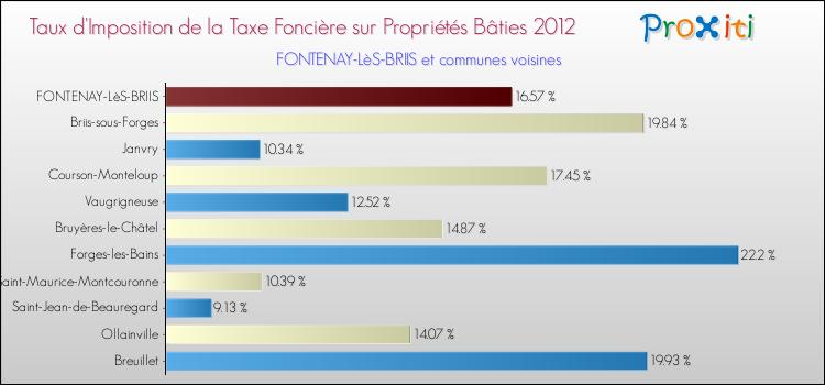 La taxe fonci re fontenay l s briis 91640 version 2014 un site du r s - Taxe fonciere pour un garage ...