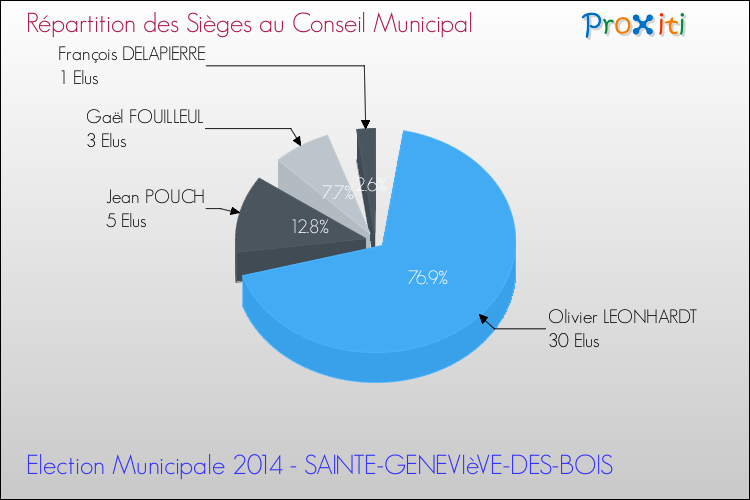 Les lections municipales 2014 sainte genevi ve des bois for Garage automobile sainte genevieve des bois