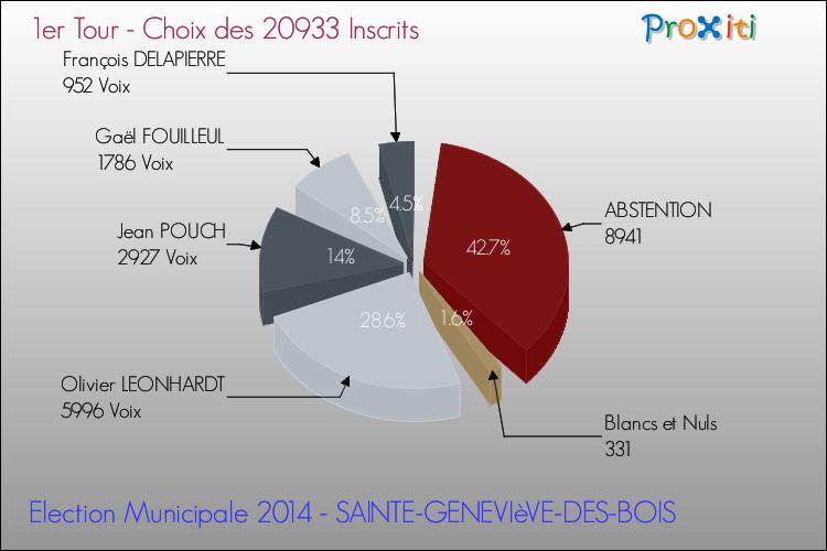 Les lections municipales 2014 sainte genevi ve des bois 91700 un site du r seau proxiti - Au bureau saint genevieve des bois ...