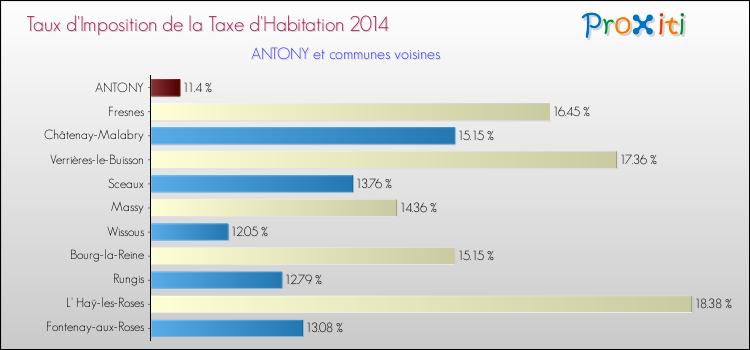 La Taxe D Habitation A Antony 92160 Un Site Du Reseau Proxiti