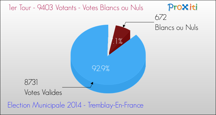 Elections Municipales 2014 - Votes blancs ou nuls au 1er Tour pour la commune de Tremblay-En-France