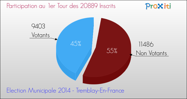 Elections Municipales 2014 - Participation au 1er Tour pour la commune de Tremblay-En-France