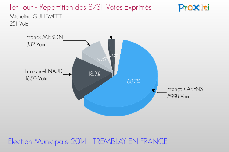 Elections Municipales 2014 - Répartition des votes exprimés au 1er Tour pour la commune de TREMBLAY-EN-FRANCE