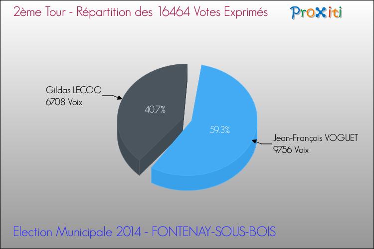 Les élections municipales à fontenay sous bois un