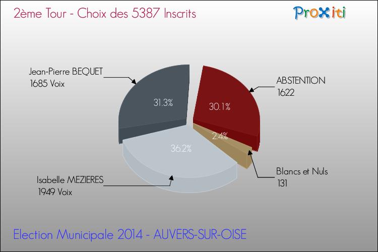 Les lections municipales 2014 auvers sur oise 95430 for Liste communes oise