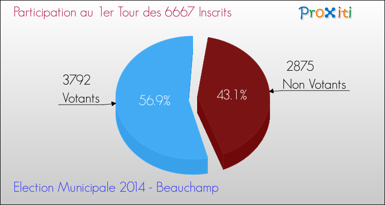 Elections Municipales 2014 - Participation au 1er Tour pour la commune de Beauchamp