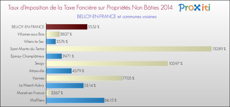 Taxe fonciere france - Taxe fonciere sur garage ...