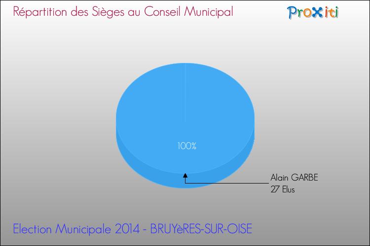 Les lections municipales 2014 bruy res sur oise 95820 for Liste communes oise