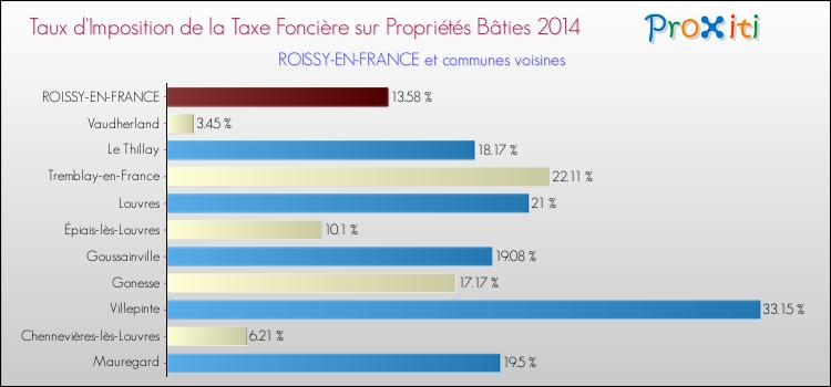 La Taxe Fonciere A Roissy En France 95700 Un Site Du Reseau Proxiti