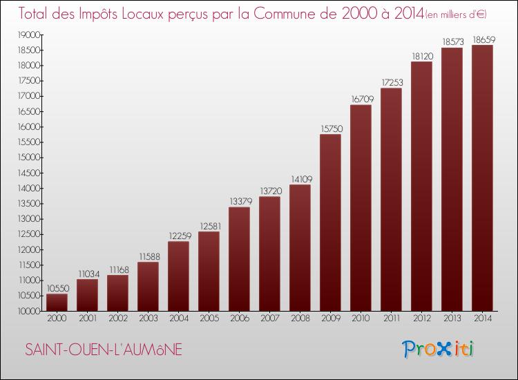 Vos Impôts Locaux à Saint Ouen Laumône 95310 Un Site Du