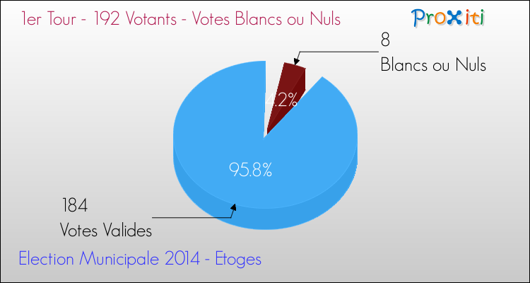 Elections Municipales 2014 - Votes blancs ou nuls au 1er Tour pour la commune de Etoges