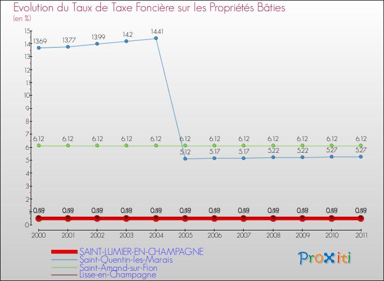 La taxe fonci re saint lumier en champagne 51300 un site du r seau proxiti - Taxe fonciere pour un garage ...