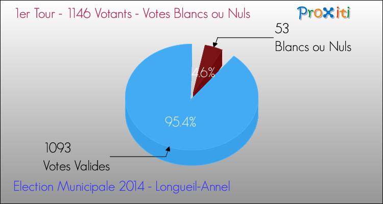 Elections Municipales 2014 - Votes blancs ou nuls au 1er Tour pour la commune de Longueil