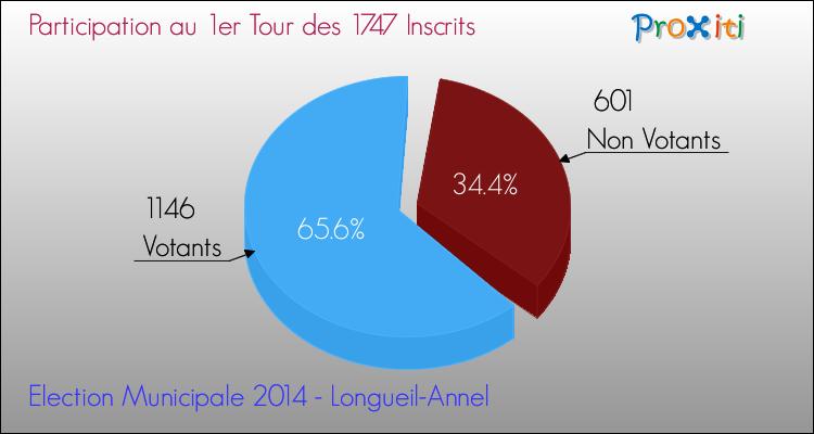 Elections Municipales 2014 - Participation au 1er Tour pour la commune de Longueil-Annel