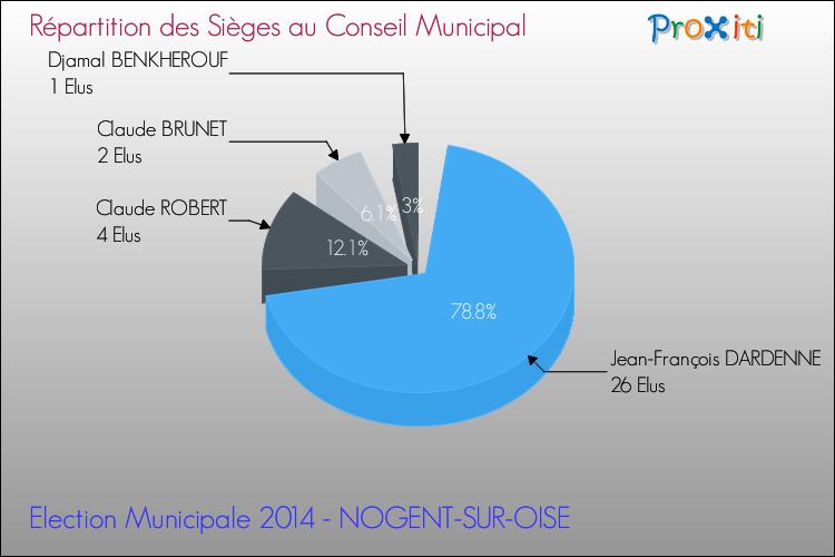 Les lections municipales 2014 nogent sur oise 60180 for Liste communes oise