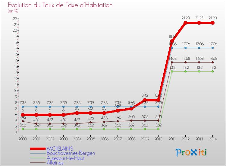 La Taxe D 39 Habitation Moislains 80200 Un Site Du