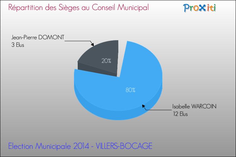 Les lections municipales 2014 villers bocage 80260 - Difference entre conseil d administration et bureau ...