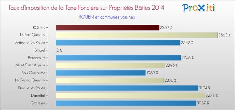 Calcul de limpot foncier 2011 - Date limite paiement taxe fonciere ...
