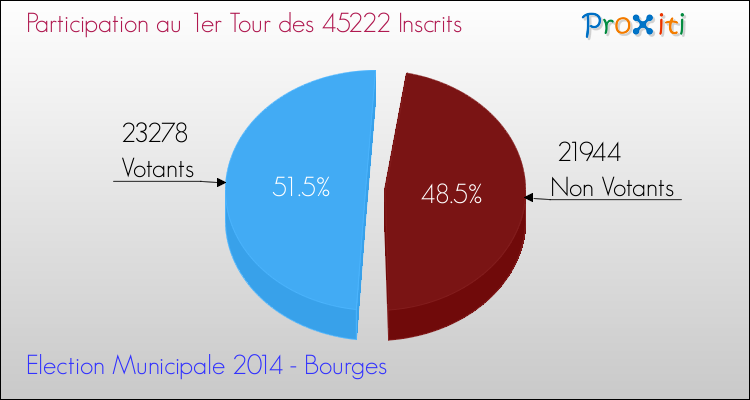 Elections Municipales 2014 - Participation au 1er Tour pour la commune de Bourges