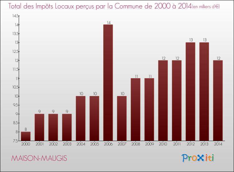 Le budget de la commune de maison maugis 61110 un site du r seau proxiti - Impots proprietaire maison ...
