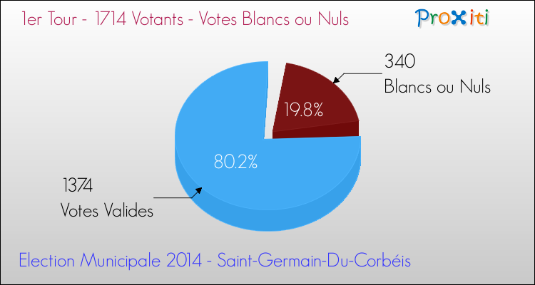 Elections Municipales 2014 - Votes blancs ou nuls au 1er Tour pour la commune de Saint-Germain-Du-Corbéis