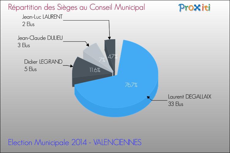 Les lections municipales 2014 valenciennes 59300 un - Difference entre conseil d administration et bureau ...