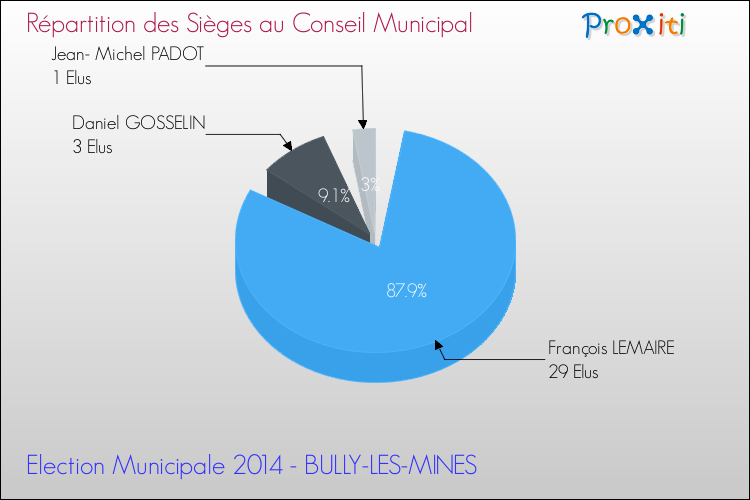 Les lections municipales 2014 bully les mines 62160 for Garage auto bully les mines
