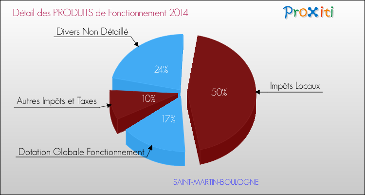 Le budget de la commune de saint martin boulogne 62280 un site du r seau proxiti - Le roi du matelas saint martin boulogne ...