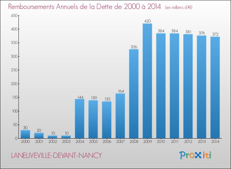 La dette de la commune de laneuveville devant nancy 54410 - Piscine laneuveville devant nancy ...