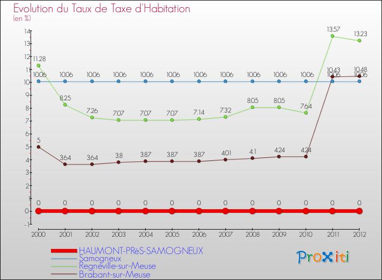 La taxe d 39 habitation haumont pr s samogneux 55100 un site du r seau - Taxe habitation sur garage ...