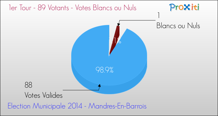 Elections Municipales 2014 - Votes blancs ou nuls au 1er Tour pour la commune de Mandres-En-Barrois