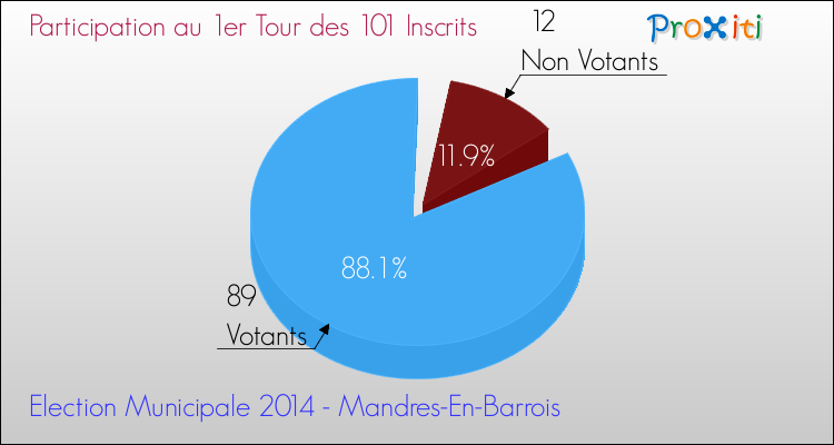Elections Municipales 2014 - Participation au 1er Tour pour la commune de Mandres-En-Barrois