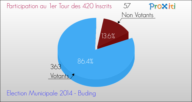 Elections Municipales 2014 - Participation au 1er Tour pour la commune de Buding