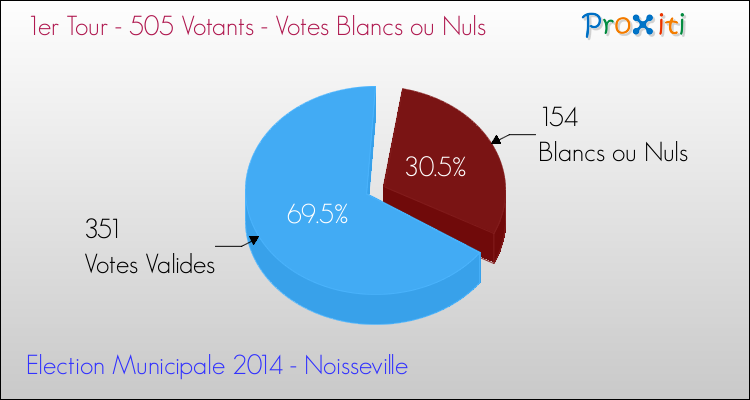Elections Municipales 2014 - Votes blancs ou nuls au 1er Tour pour la commune de Noisseville