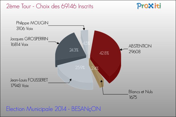 Les élections municipales 2014 à besançon 25000 un site du