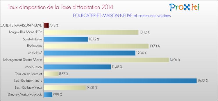 Taxe maison latest maison en rnovation with taxe maison - Taxe d habitation pour location meublee ...