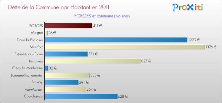 Comparaison de la dette par habitant de la commune en 2011 pour FORGES et les communes voisines
