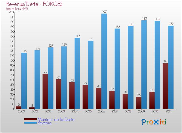 Comparaison de la dette et des revenus pour FORGES de 2000 à 2011