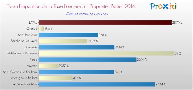 La Taxe Fonciere A Laval 53000 Un Site Du Reseau Proxiti