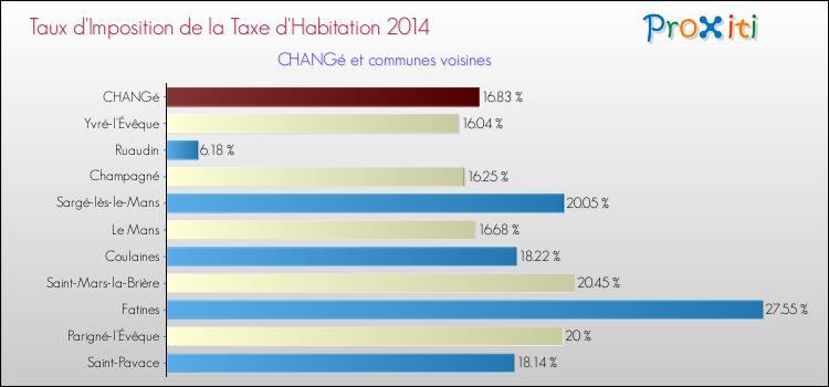 La taxe d 39 habitation chang 72560 un site du r seau for Taxe habitation et location meublee
