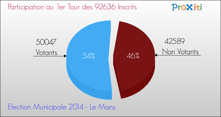 Elections Municipales 2014 - Participation au 1er Tour pour la commune de Le Mans